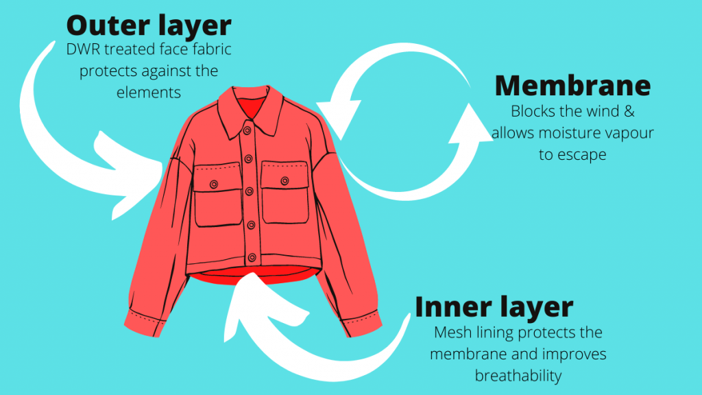 Waterproof ratings and breathability ratings explained